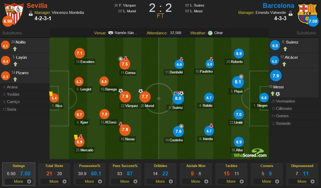 Messi cua long dang cap, Barca thoat thua tren san Sevilla hinh anh 4
