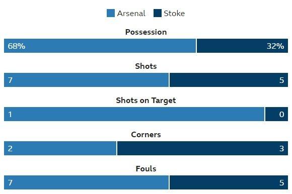 Arsenal 3-0 Stoke City: Aubameyang lap cu dup hinh anh 11