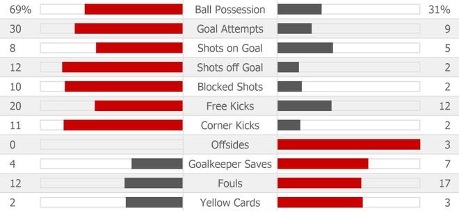 Real 1-1 Atletico: Ronaldo goi, Griezmann tra loi hinh anh 24