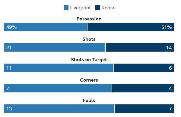 Liverpool vs Roma anh 37