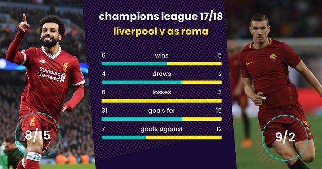 Liverpool vs Roma anh 7