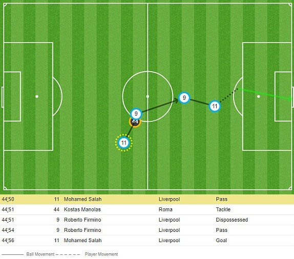 Liverpool vs Roma anh 25