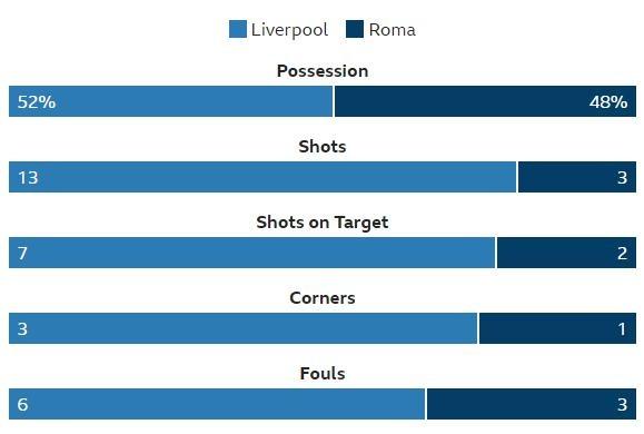 Liverpool vs Roma anh 27