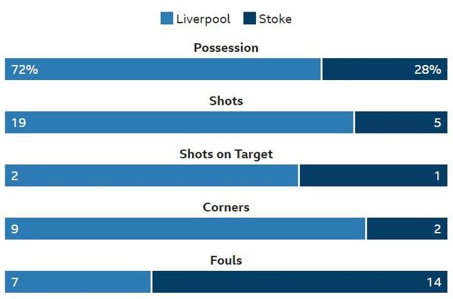 Salah tit ngoi, Liverpool hoa tran thu 2 lien tiep hinh anh 24