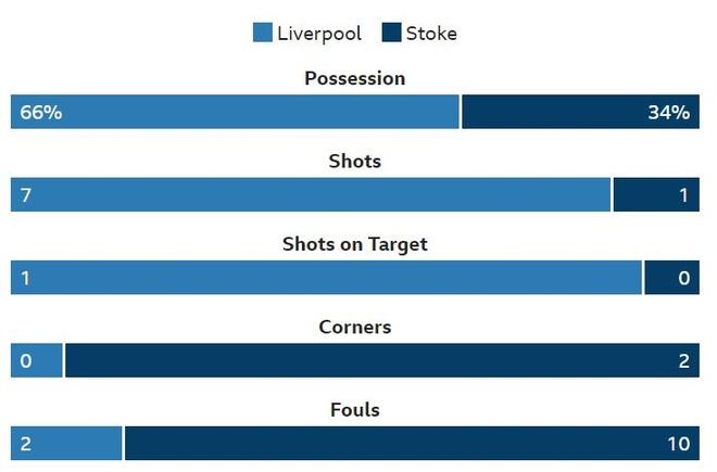 Salah tit ngoi, Liverpool hoa tran thu 2 lien tiep hinh anh 19