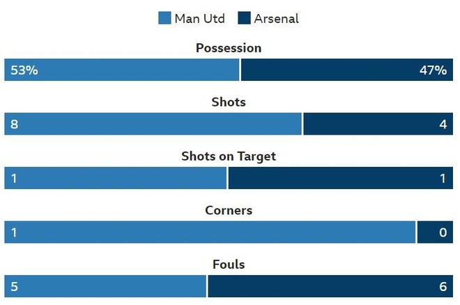Truc tiep MU vs Arsenal anh 24