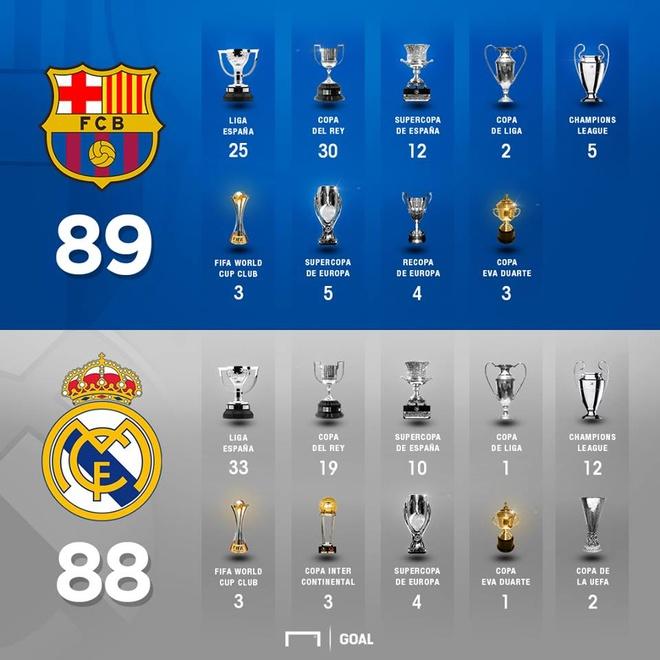 Barca vuot mat Real ve so danh hieu anh 1