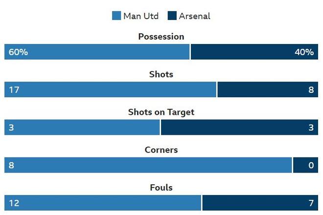 Truc tiep MU vs Arsenal anh 31