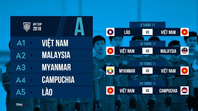 Viet Nam dung Malaysia, Myanmar tai AFF Cup 2018 hinh anh 2