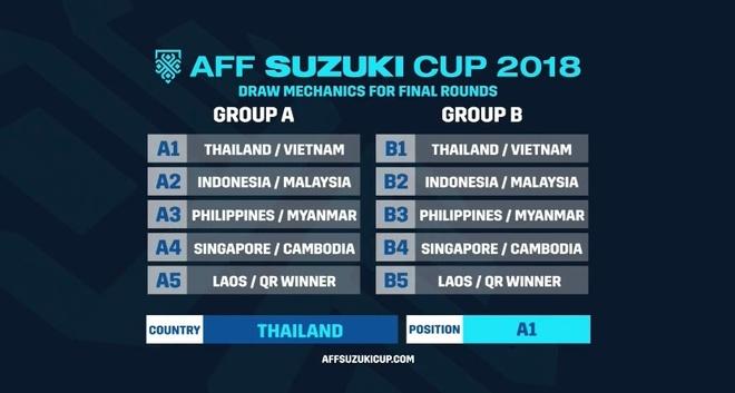 Viet Nam dung Malaysia, Myanmar tai AFF Cup 2018 hinh anh 12