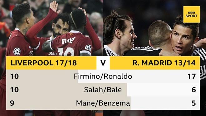 De thua AS Roma, bo ba tan cong Liverpool van lap ky luc hinh anh 1