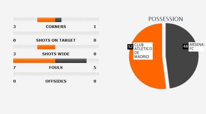 Diego Costa toa sang phut bu gio, Arsenal ngam ngui roi Europa League hinh anh 31