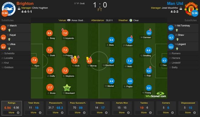 Neville che bai Man Utd anh 3