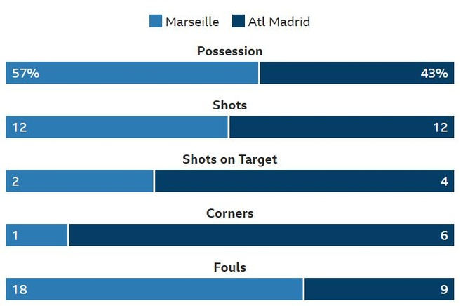 Griezmann lap cu dup giup Atletico Madrid dang quang Europa League hinh anh 26