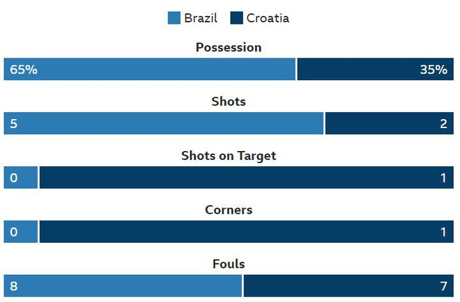 Brazil 2-0 Croatia: Neymar ghi ban dang cap hinh anh 19