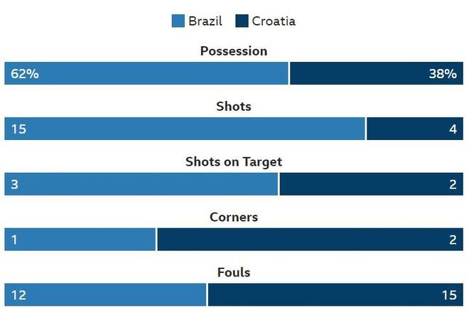 Brazil 2-0 Croatia: Neymar ghi ban dang cap hinh anh 26