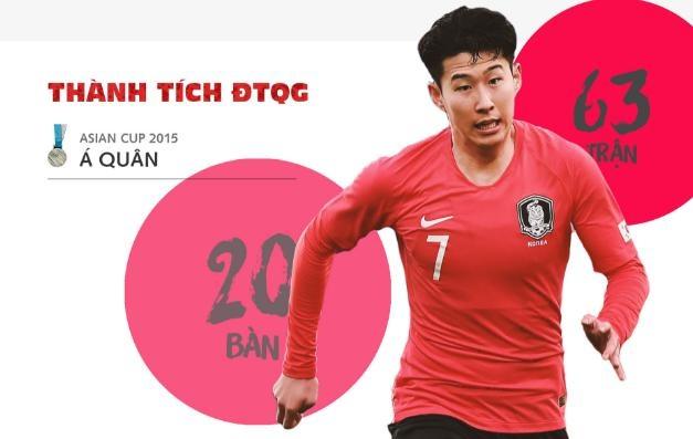 Son Heung-min - 'Ronaldo chau A' san sang khuay dao World Cup hinh anh