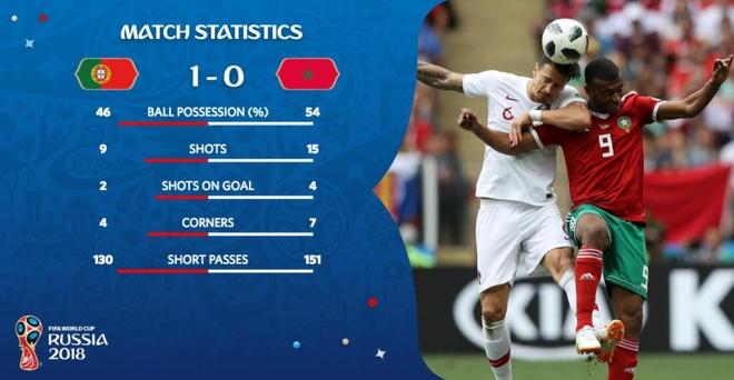 Ronaldo toa sang, Bo Dao Nha nhoc nhan vuot ai Morocco hinh anh 37