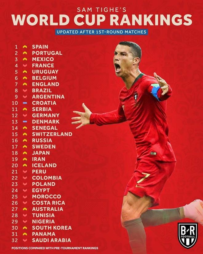 World Cup ngay 20/6: 'Neu la Neymar, Pogba se khong bi tuoc ban thang' hinh anh 73