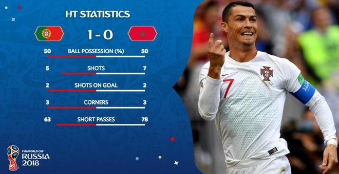 Ronaldo toa sang, Bo Dao Nha nhoc nhan vuot ai Morocco hinh anh 29