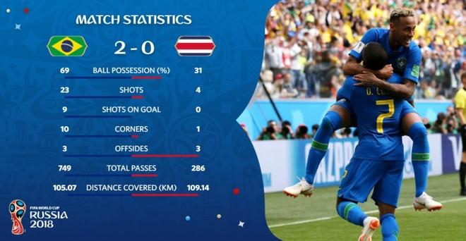 Bung no phut bu gio, Brazil tien Costa Rica roi World Cup hinh anh 45