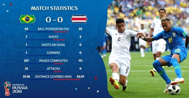 Bung no phut bu gio, Brazil tien Costa Rica roi World Cup hinh anh 26