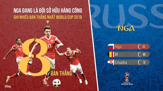 World Cup 2018 anh 2