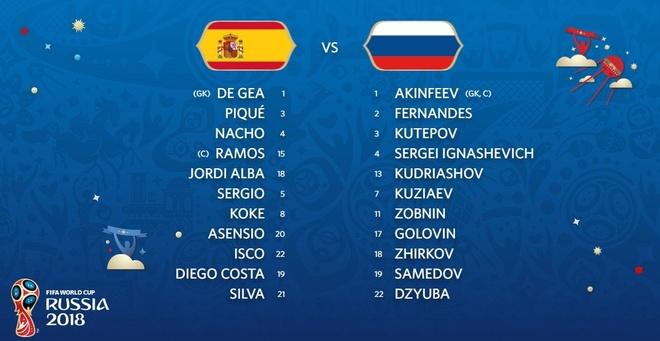 Tay Ban Nha 1-1 Nga (pen 3-4): 'La Roja' cui dau roi World Cup hinh anh 1