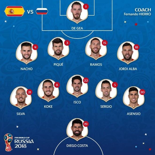 Tay Ban Nha 1-1 Nga (pen 3-4): 'La Roja' cui dau roi World Cup hinh anh 3