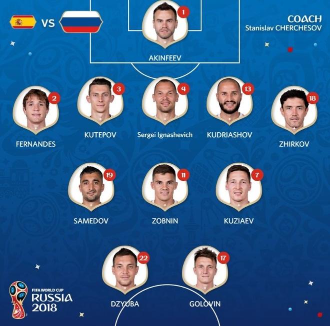 Tay Ban Nha 1-1 Nga (pen 3-4): 'La Roja' cui dau roi World Cup hinh anh 4