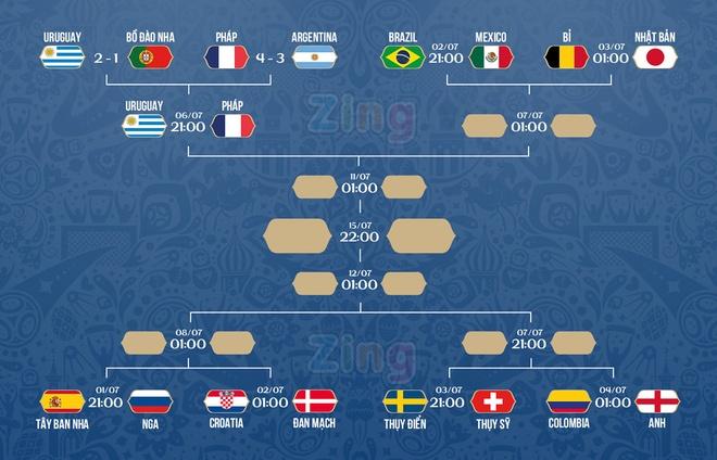 Tay Ban Nha 1-1 Nga (pen 3-4): 'La Roja' cui dau roi World Cup hinh anh 5