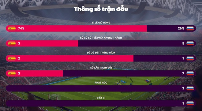 Tay Ban Nha 1-1 Nga (pen 3-4): 'La Roja' cui dau roi World Cup hinh anh 33