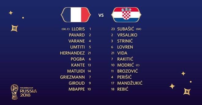 Ha Croatia, 'The he vang' dua tuyen Phap len dinh the gioi sau 20 nam hinh anh 26
