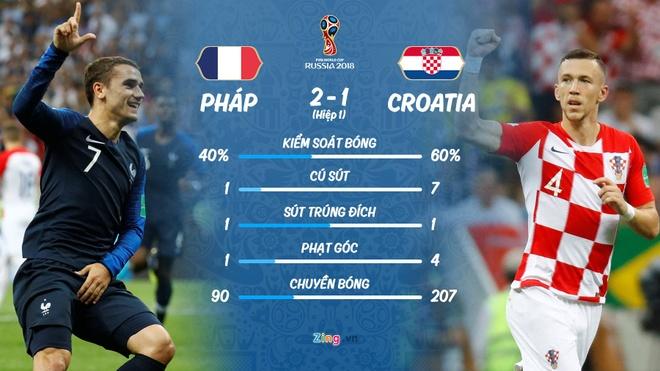 Ha Croatia, 'The he vang' dua tuyen Phap len dinh the gioi sau 20 nam hinh anh 58