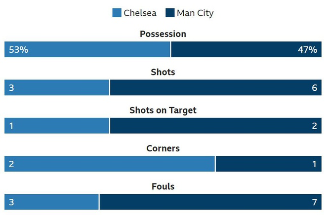 Aguero lap cu dup, Man City ha Chelsea de gianh sieu cup Anh hinh anh 27