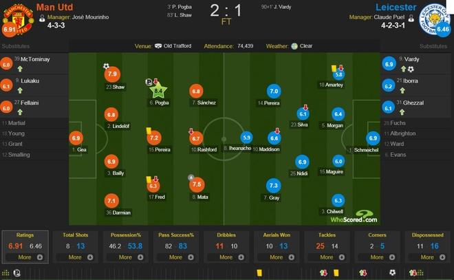 Cham diem MU 2-1 Leicester: Thu quan Pogba gay an tuong manh hinh anh 12