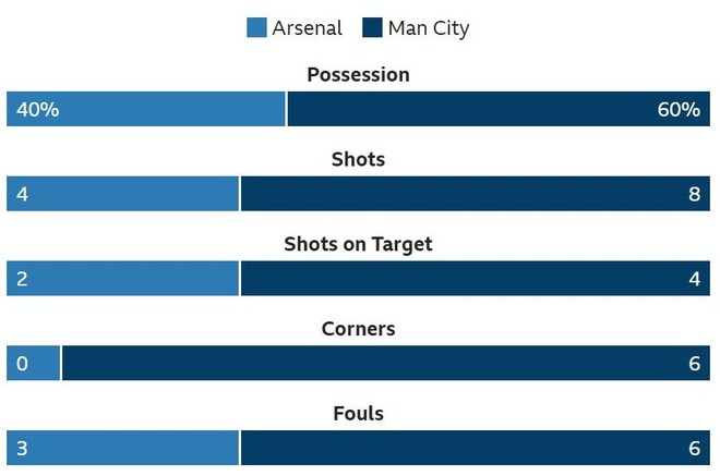 truc tiep Arsenal vs Man City anh 21