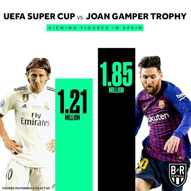 Vang Ronaldo, sieu cup chau Au it nguoi xem hon tran giao huu Barca hinh anh 1