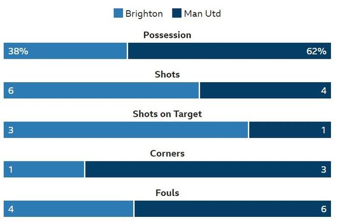 Brighton 3-2 Man Utd: Tham hoa hang phong ngu hinh anh 20