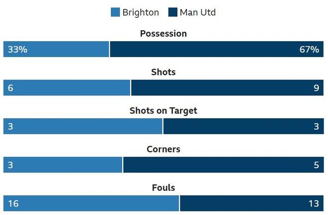 Brighton 3-2 Man Utd: Tham hoa hang phong ngu hinh anh 24