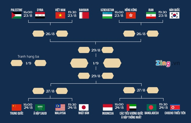 Olympic Viet Nam gap Olympic Bahrain o vong 16 doi ASIAD hinh anh 2