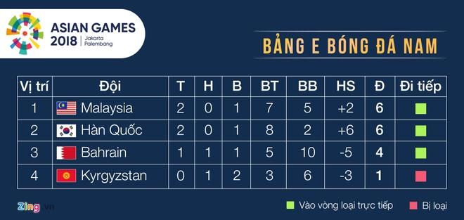 Olympic Viet Nam gap Olympic Bahrain o vong 16 doi ASIAD hinh anh 27