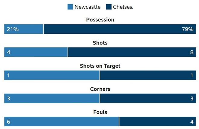 Chelsea nhoc nhan vuot ai Newcastle nho penalty va ban phan luoi hinh anh 12