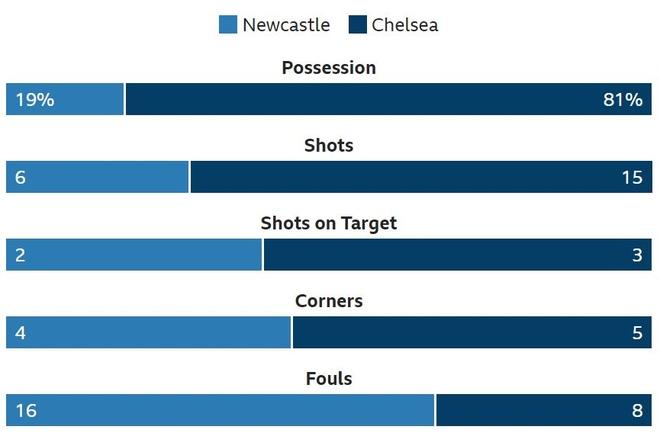 Chelsea nhoc nhan vuot ai Newcastle nho penalty va ban phan luoi hinh anh 19