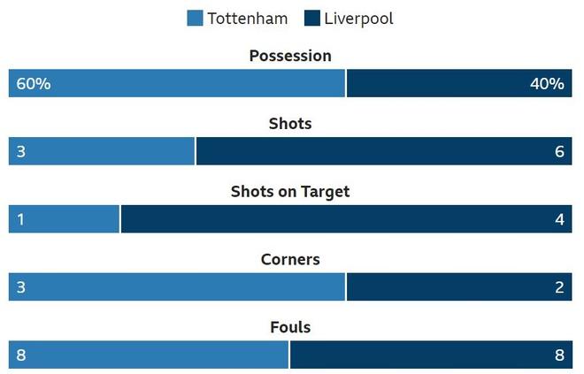 Tottenham vs Liverpool anh 20