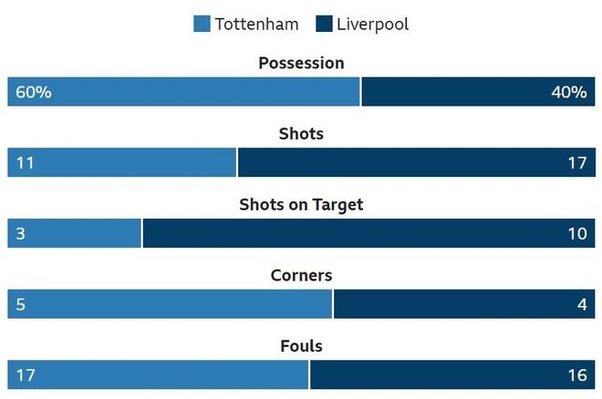 Tottenham vs Liverpool anh 26