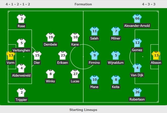 Tottenham vs Liverpool anh 7