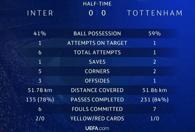 Icardi lap sieu pham, Tottenham om han o Giuseppe Meazza hinh anh 22