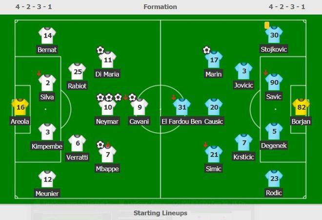 PSG 6-1 Crvena Zvezda: Neymar lap hat-trick hinh anh 2