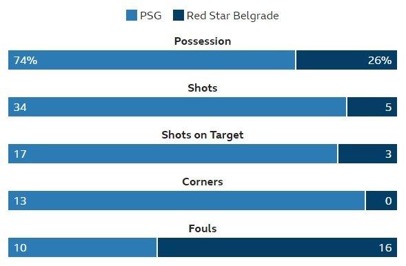 PSG 6-1 Crvena Zvezda: Neymar lap hat-trick hinh anh 14